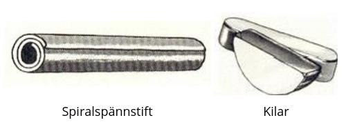 Spiralspännstift och kilar